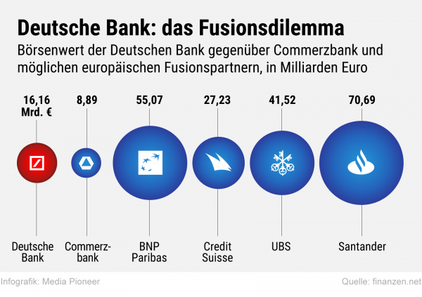 Warum Google, facebook oder Apple keine (D)deutsche Bank wollen.
